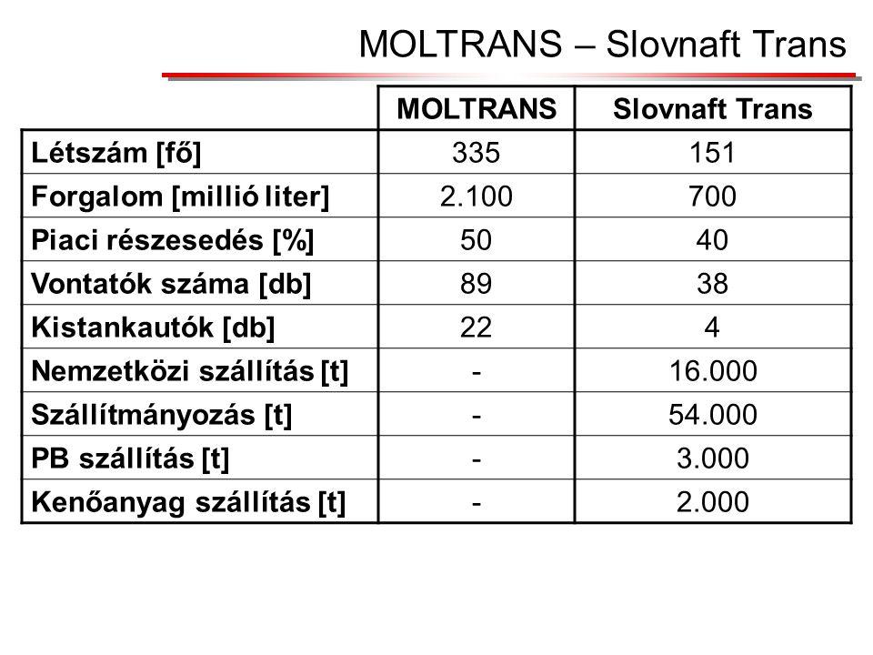 MOLTRANS – Slovnaft Trans