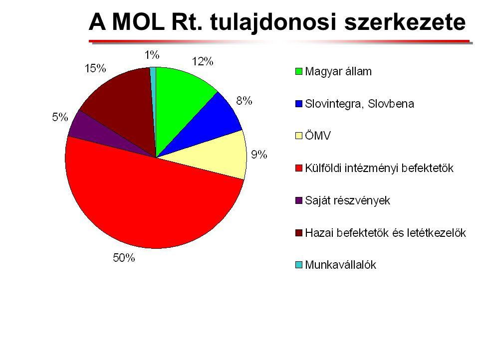 A MOL Rt. tulajdonosi szerkezete