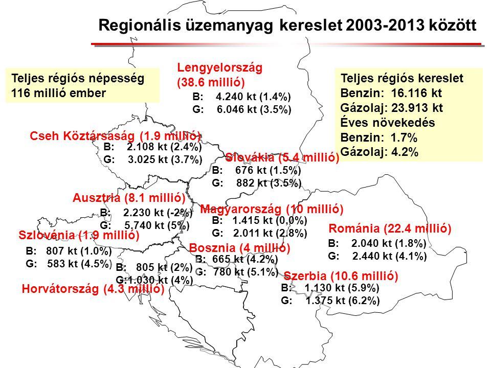 Regionális üzemanyag kereslet 2003-2013 között