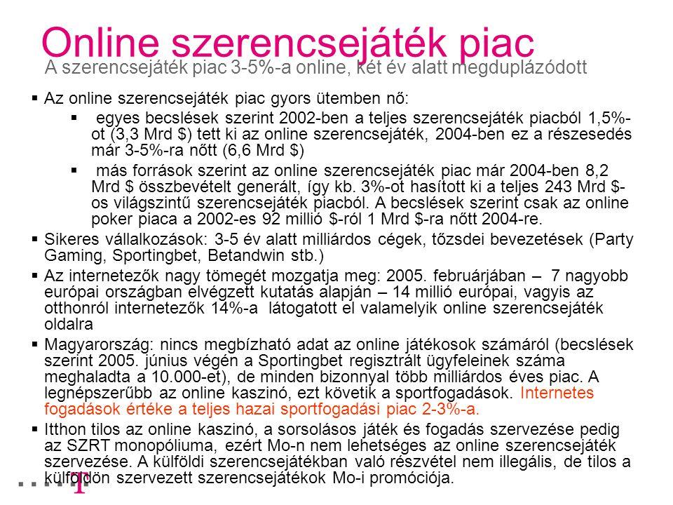 Online szerencsejáték piac