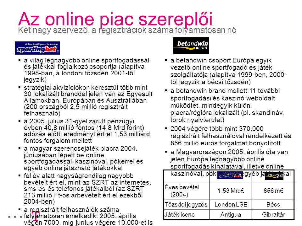 Az online piac szereplői