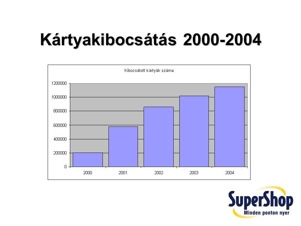 Kártyakibocsátás 2000-2004