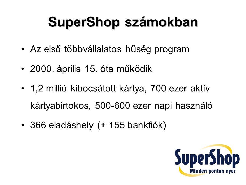 SuperShop számokban Az első többvállalatos hűség program
