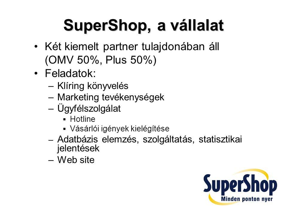 SuperShop, a vállalat Két kiemelt partner tulajdonában áll