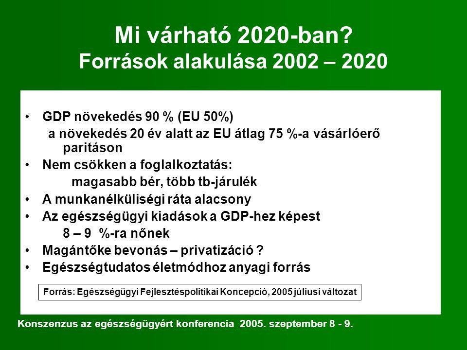 Mi várható 2020-ban Források alakulása 2002 – 2020