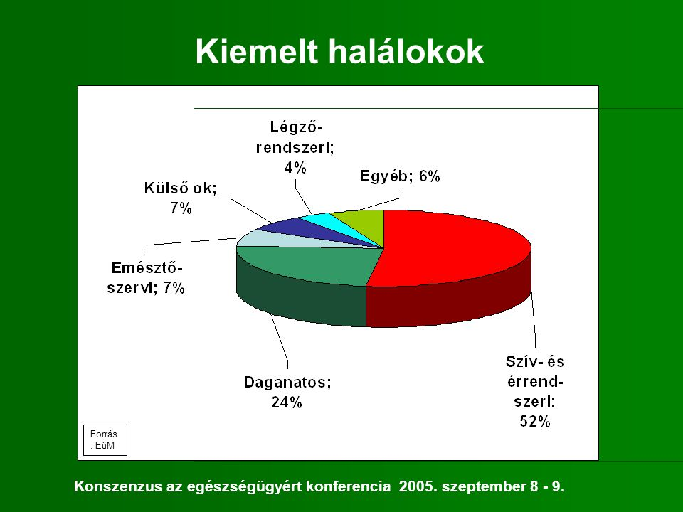 Kiemelt halálokok Forrás: EüM Konszenzus az egészségügyért konferencia 2005. szeptember 8 - 9.