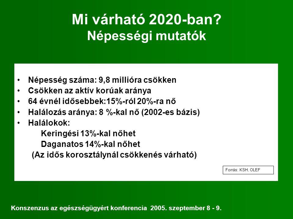Mi várható 2020-ban Népességi mutatók