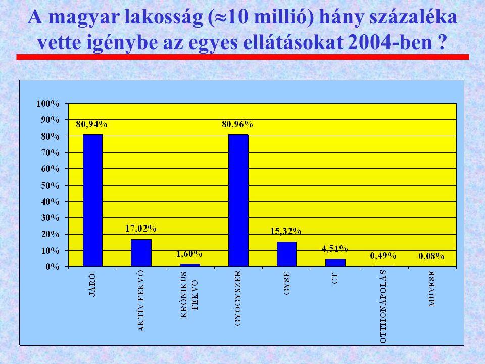 A magyar lakosság (10 millió) hány százaléka vette igénybe az egyes ellátásokat 2004-ben