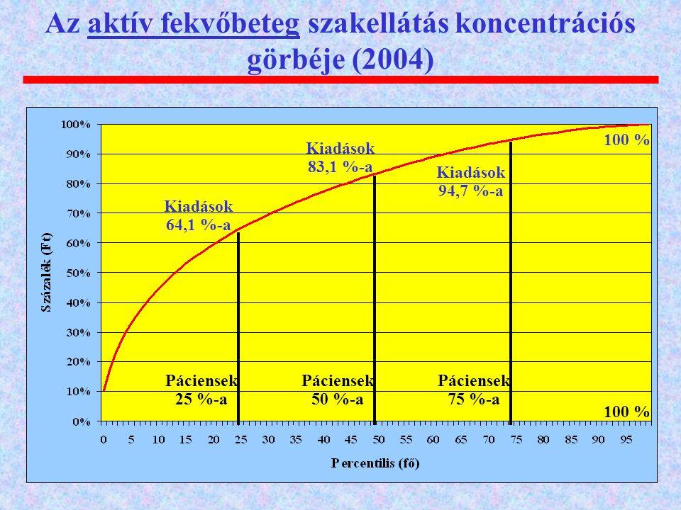 Az aktív fekvőbeteg szakellátás koncentrációs görbéje (2004)