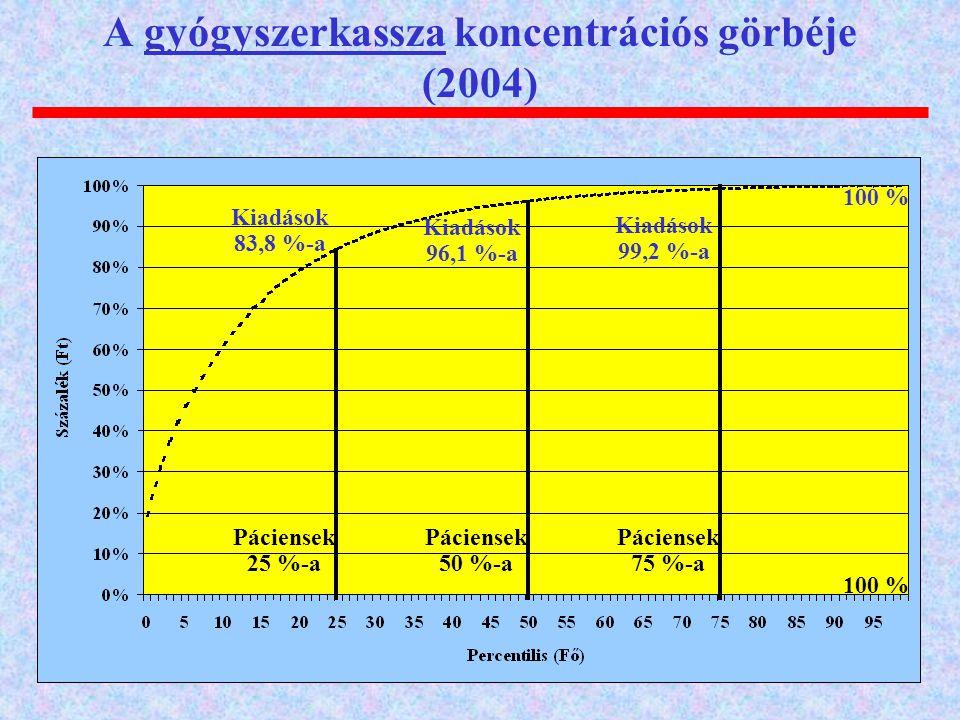 A gyógyszerkassza koncentrációs görbéje (2004)
