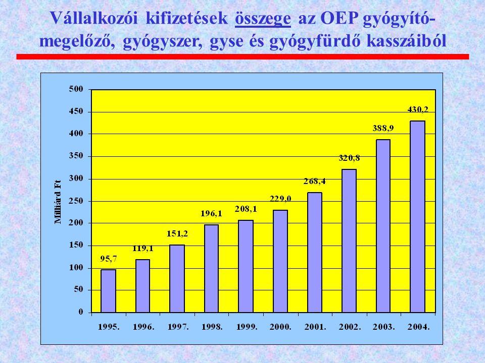 Vállalkozói kifizetések összege az OEP gyógyító-megelőző, gyógyszer, gyse és gyógyfürdő kasszáiból