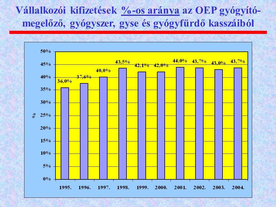 Vállalkozói kifizetések %-os aránya az OEP gyógyító-megelőző, gyógyszer, gyse és gyógyfürdő kasszáiból