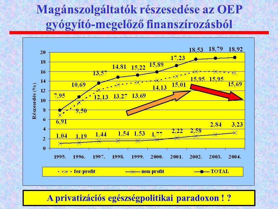 A privatizációs egészségpolitikai paradoxon !