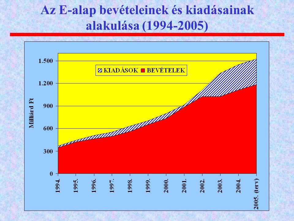 Az E-alap bevételeinek és kiadásainak alakulása (1994-2005)