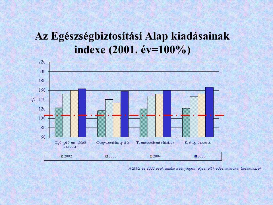Az Egészségbiztosítási Alap kiadásainak indexe (2001. év=100%)