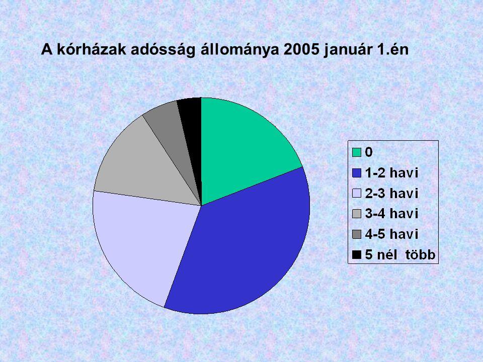 A kórházak adósság állománya 2005 január 1.én