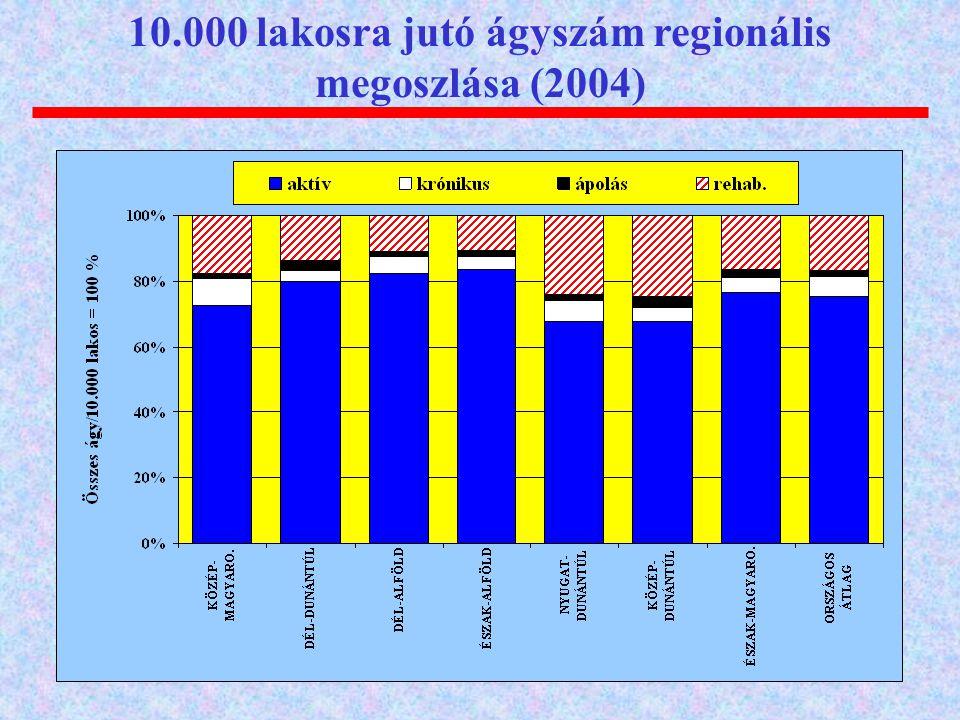 10.000 lakosra jutó ágyszám regionális megoszlása (2004)