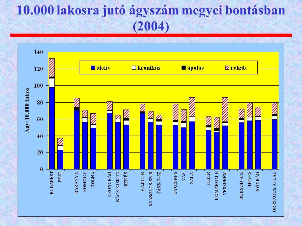 10.000 lakosra jutó ágyszám megyei bontásban (2004)