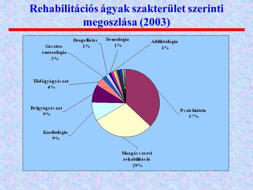 Rehabilitációs ágyak szakterület szerinti megoszlása (2003)
