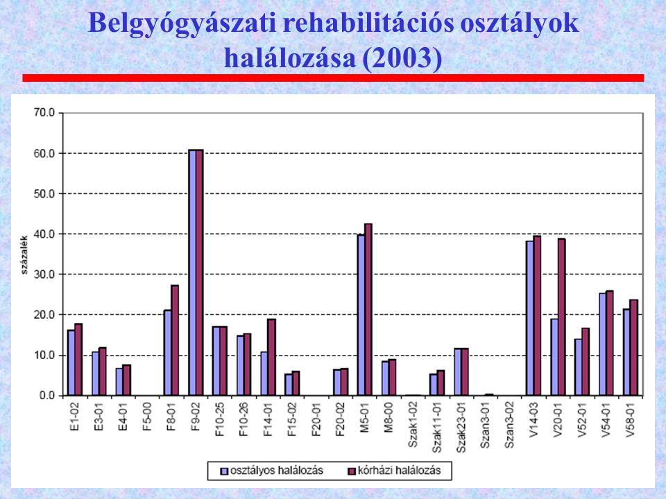 Belgyógyászati rehabilitációs osztályok halálozása (2003)