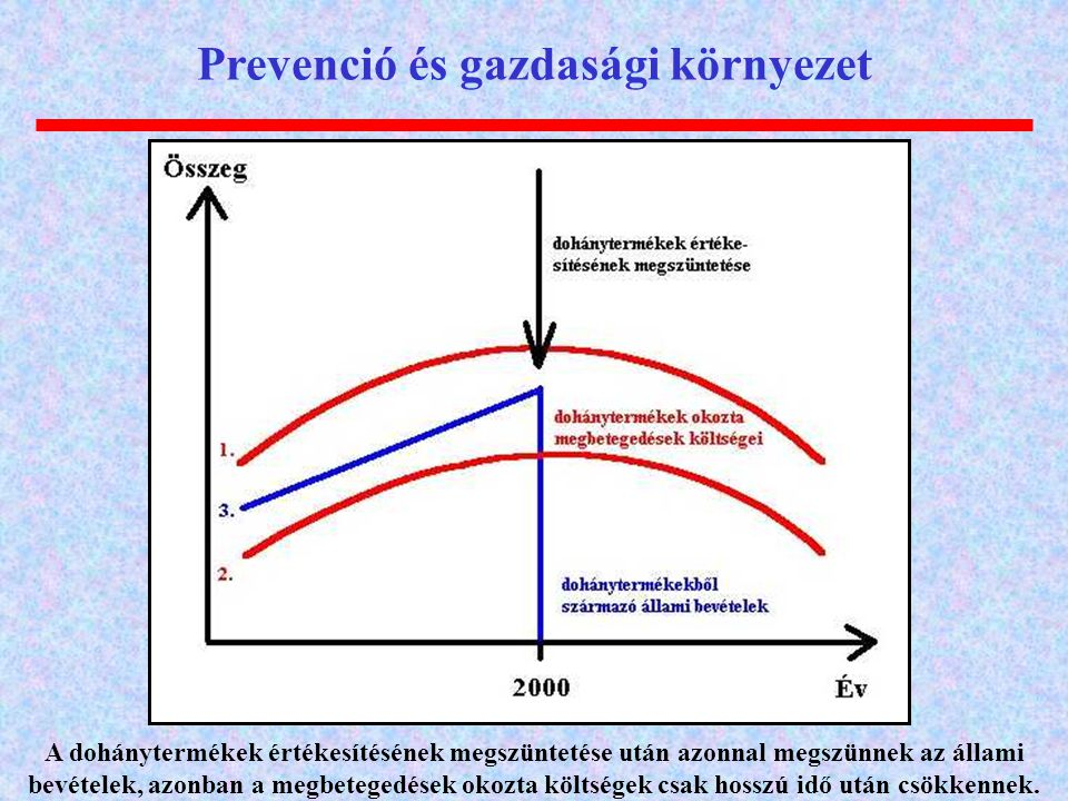 Prevenció és gazdasági környezet