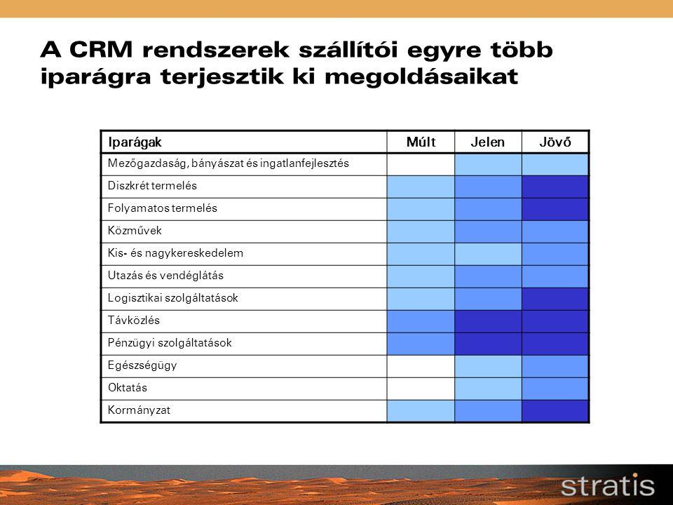 A CRM rendszerek szállítói egyre több iparágra terjesztik ki megoldásaikat