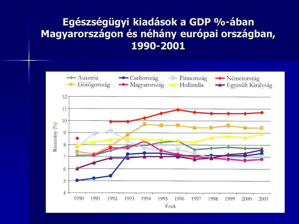 Egészségügyi kiadások a GDP %-ában Magyarországon és néhány európai országban, 1990-2001