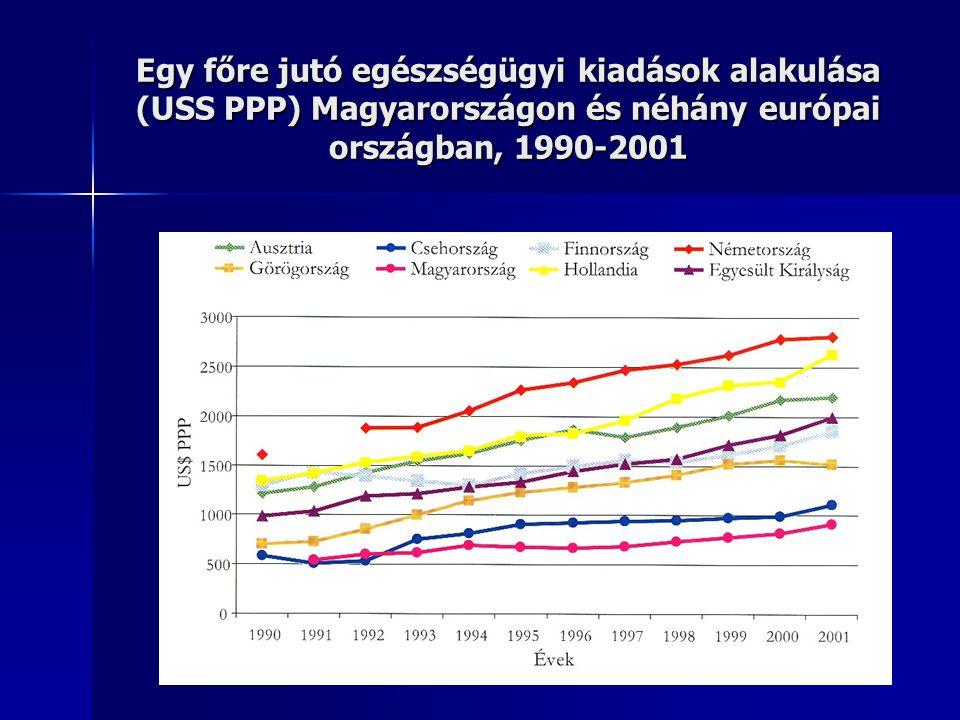 Egy főre jutó egészségügyi kiadások alakulása (USS PPP) Magyarországon és néhány európai országban, 1990-2001