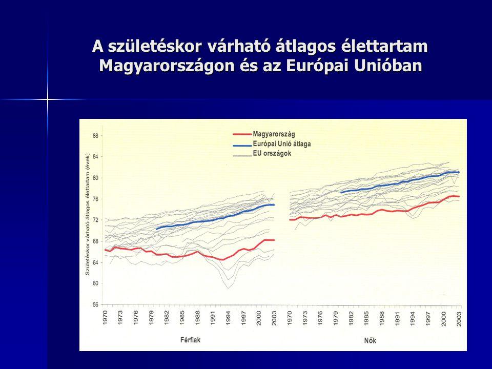A születéskor várható átlagos élettartam Magyarországon és az Európai Unióban