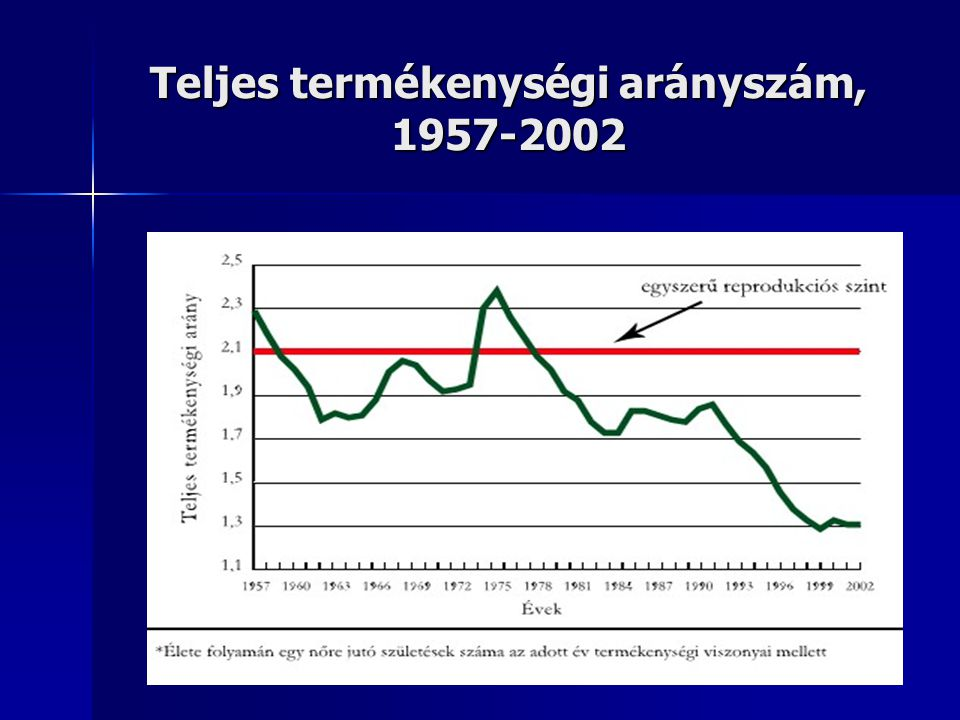 Teljes termékenységi arányszám, 1957-2002