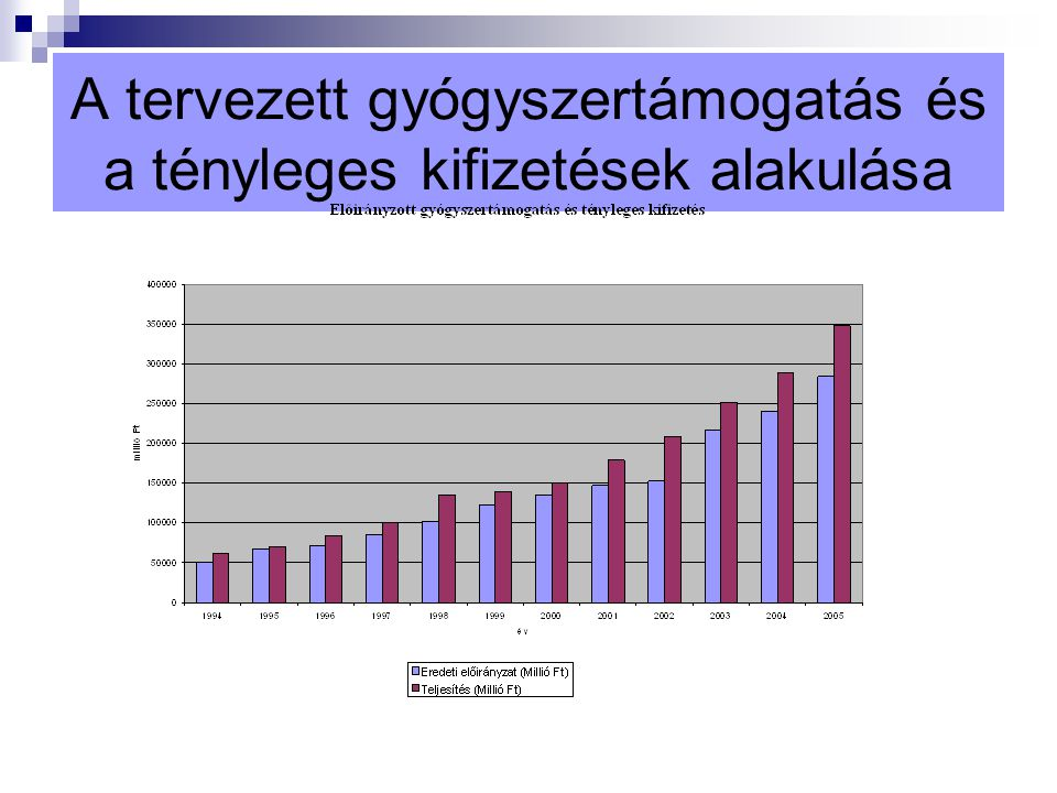 A tervezett gyógyszertámogatás és a tényleges kifizetések alakulása
