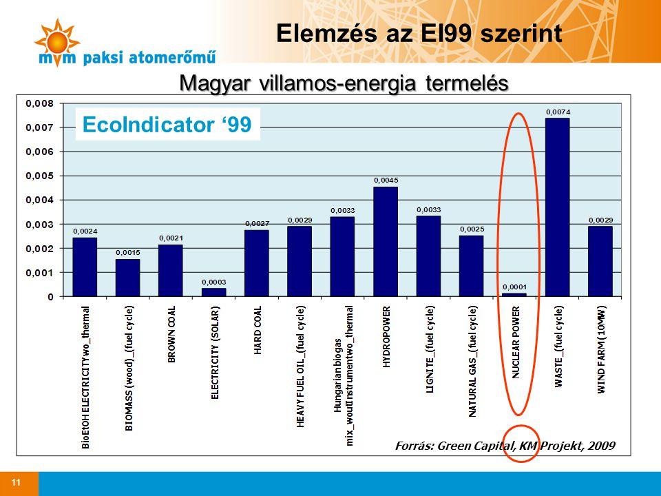Magyar villamos-energia termelés