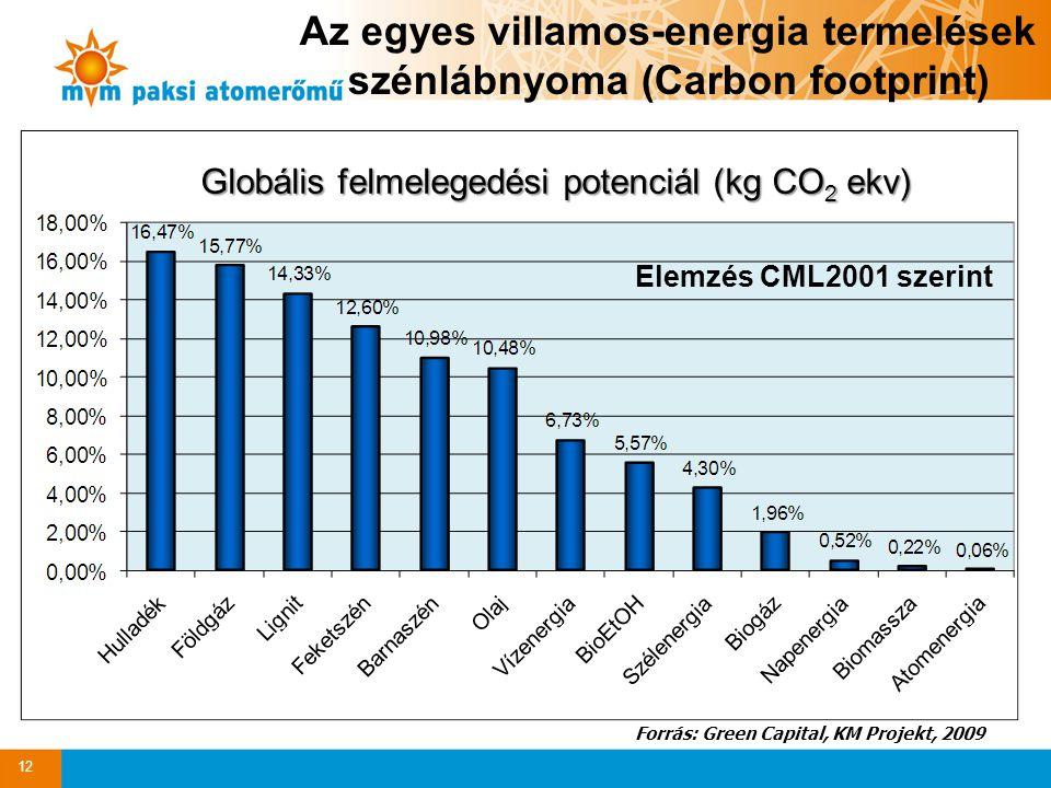 Az egyes villamos-energia termelések szénlábnyoma (Carbon footprint)