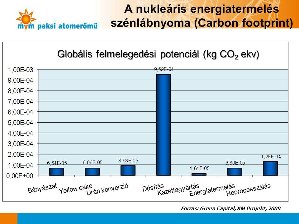 A nukleáris energiatermelés szénlábnyoma (Carbon footprint)