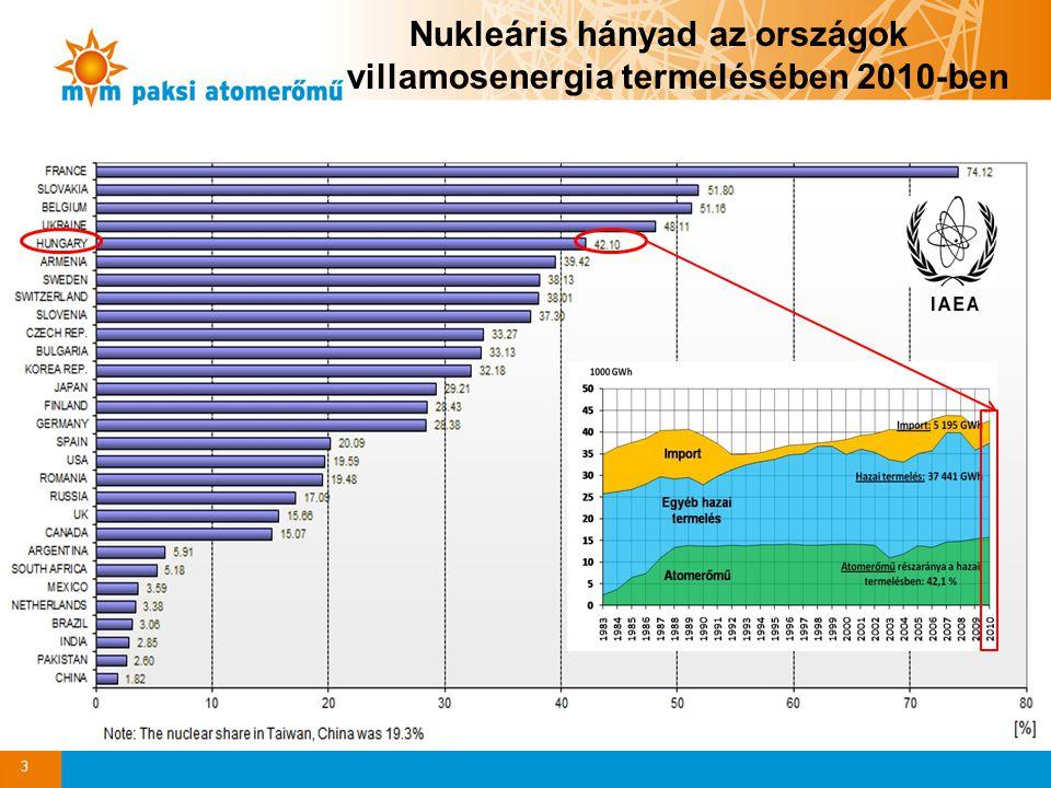 Nukleáris hányad az országok villamosenergia termelésében 2010-ben