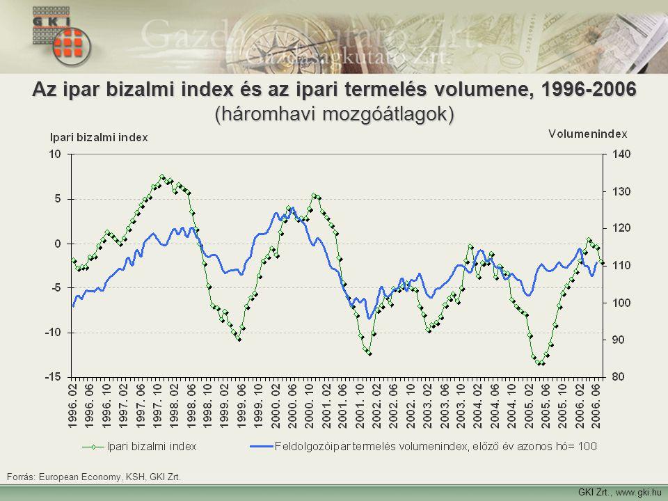 Az ipar bizalmi index és az ipari termelés volumene, 1996-2006 (háromhavi mozgóátlagok)