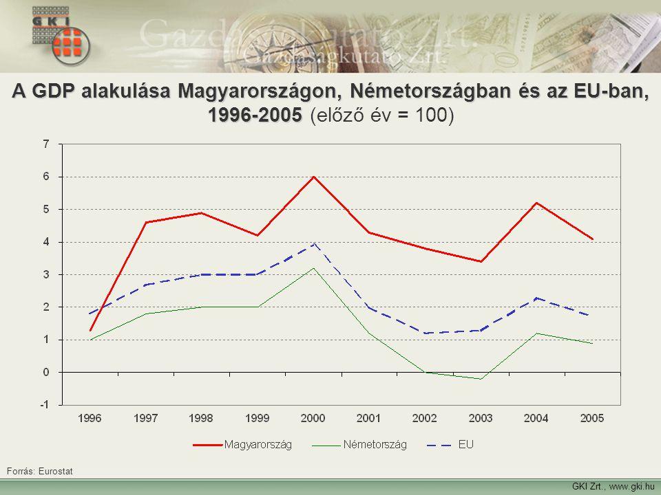 A GDP alakulása Magyarországon, Németországban és az EU-ban, 1996-2005 (előző év = 100)