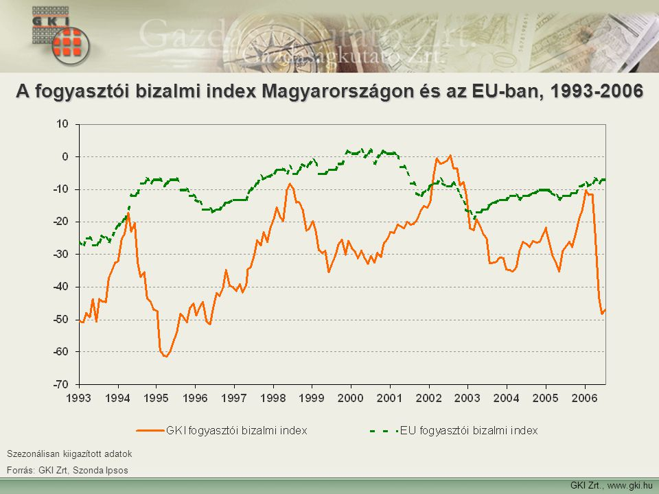 A fogyasztói bizalmi index Magyarországon és az EU-ban, 1993-2006