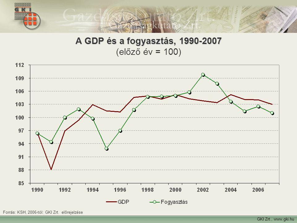 A GDP és a fogyasztás, 1990-2007 (előző év = 100)