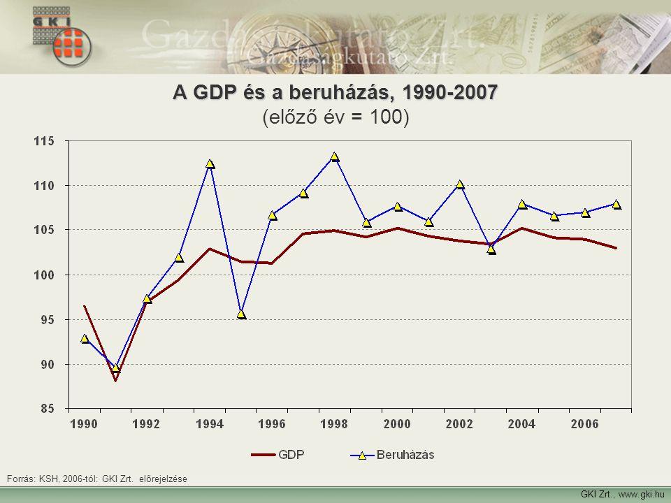 A GDP és a beruházás, 1990-2007 (előző év = 100)