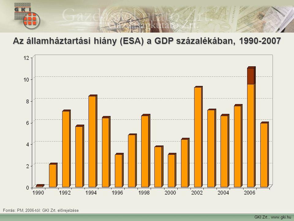 Az államháztartási hiány (ESA) a GDP százalékában, 1990-2007