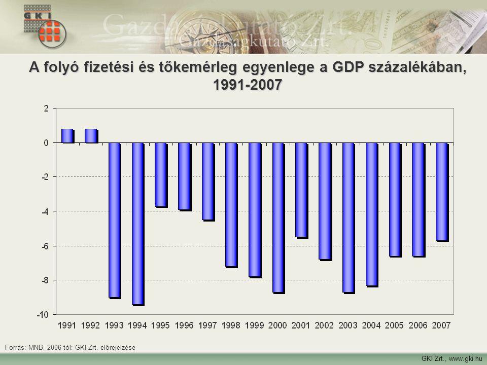 A folyó fizetési és tőkemérleg egyenlege a GDP százalékában, 1991-2007