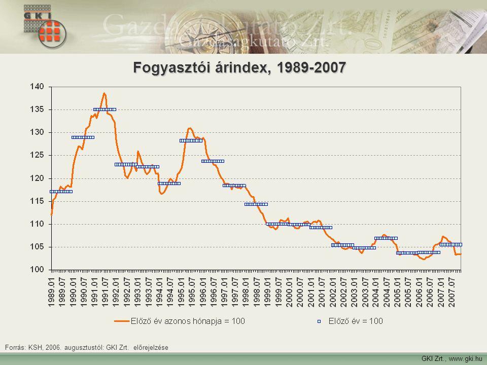 Fogyasztói árindex, 1989-2007 Forrás: KSH, 2006. augusztustól: GKI Zrt.