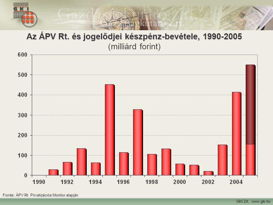 Az ÁPV Rt. és jogelődjei készpénz-bevétele, 1990-2005 (milliárd forint)