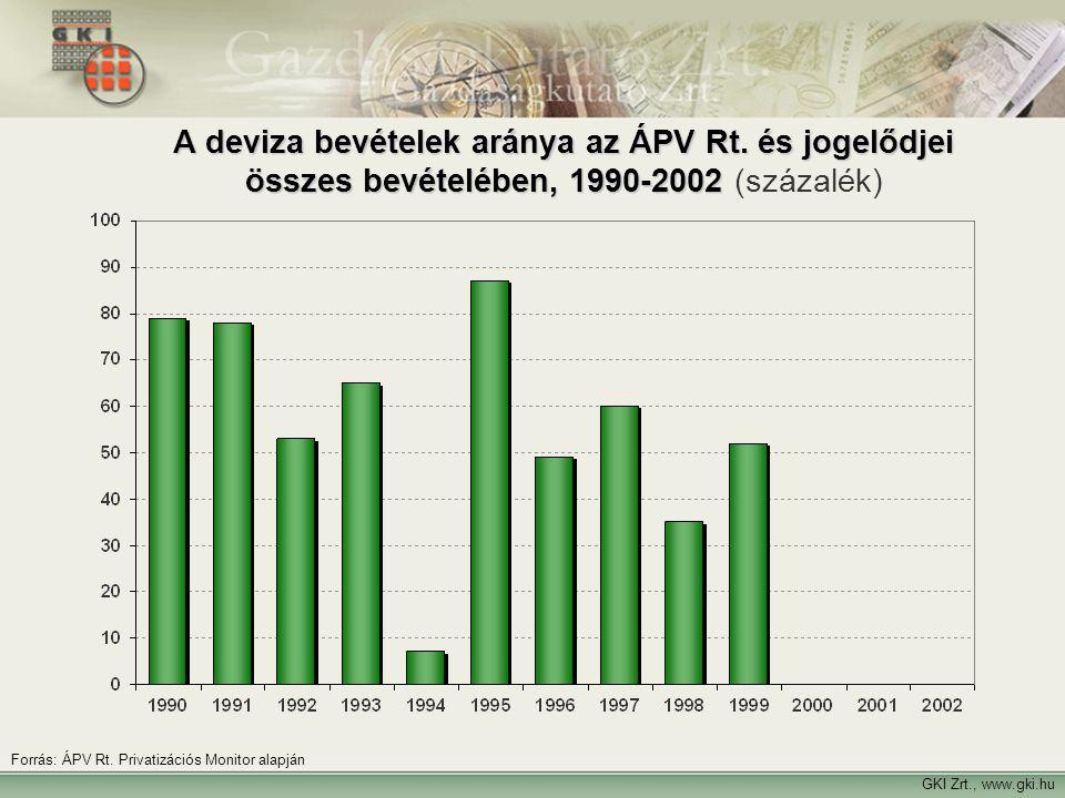 A deviza bevételek aránya az ÁPV Rt