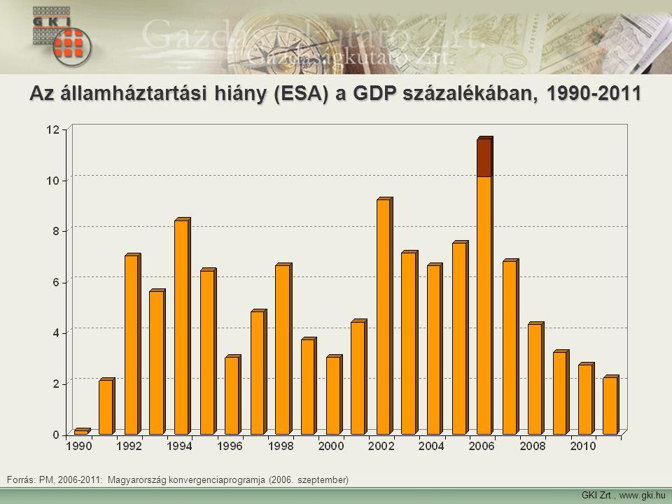 Az államháztartási hiány (ESA) a GDP százalékában, 1990-2011