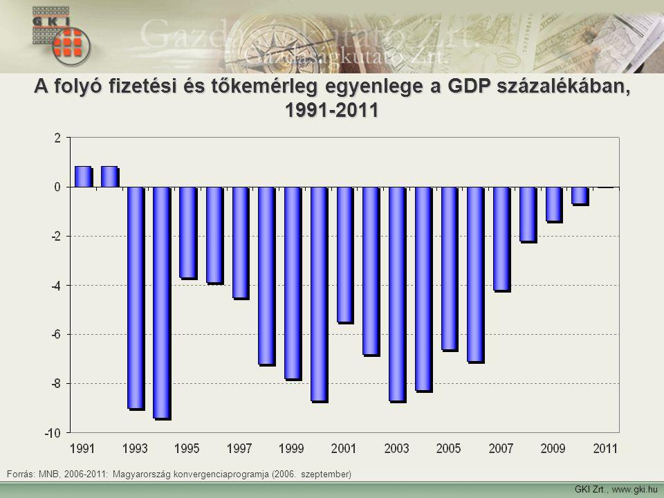 A folyó fizetési és tőkemérleg egyenlege a GDP százalékában, 1991-2011