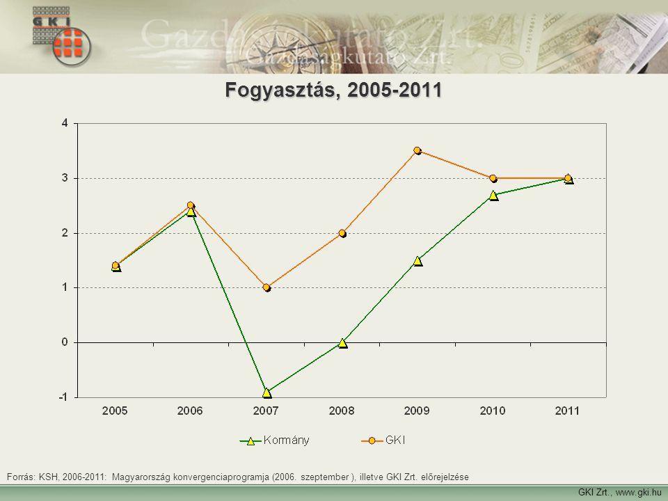 Fogyasztás, 2005-2011 Forrás: KSH, 2006-2011: Magyarország konvergenciaprogramja (2006. szeptember ), illetve GKI Zrt. előrejelzése.