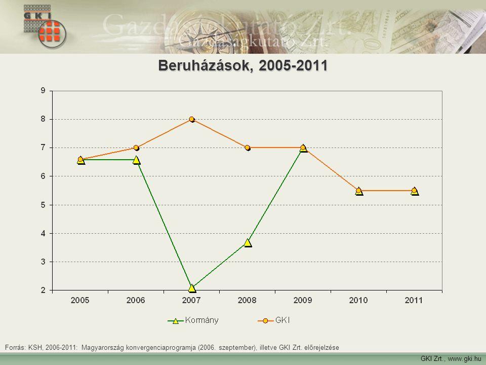 Beruházások, 2005-2011 Forrás: KSH, 2006-2011: Magyarország konvergenciaprogramja (2006. szeptember), illetve GKI Zrt. előrejelzése.