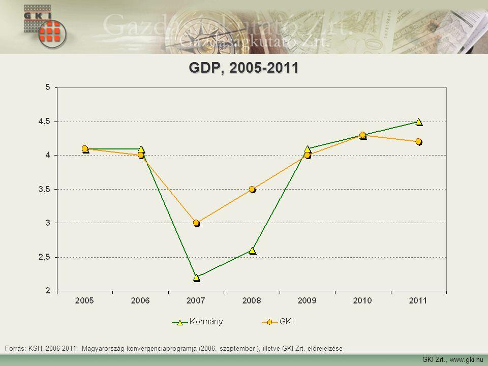 GDP, 2005-2011 Forrás: KSH, 2006-2011: Magyarország konvergenciaprogramja (2006. szeptember ), illetve GKI Zrt. előrejelzése.